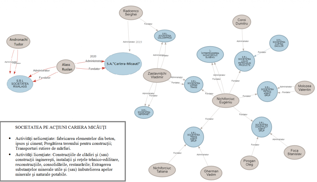 Schema firmelor și interpușilor lui Nichiforciuc care a preluat ...